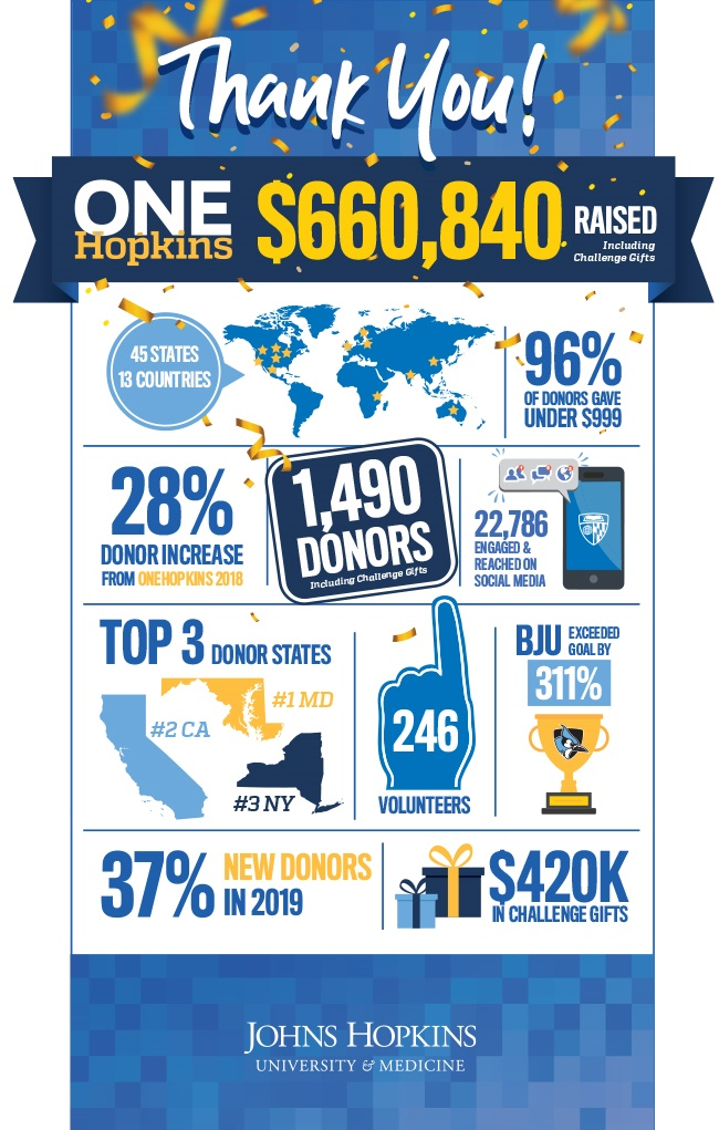 A collage illustrates key achievements of ONEHopkins 2019, which attracted 1,490 donors from 45 states and 13 countries, a 28 percent increase from last year's total.