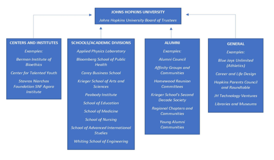 Image of the structure of volunteers at Johns Hopkins University.