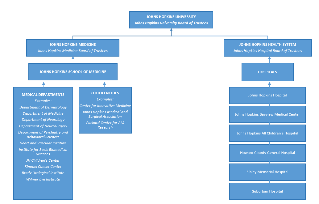 Medicine volunteer structure for Fall 2021.