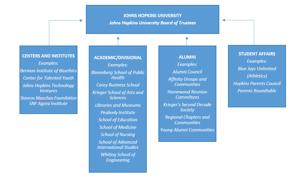 University volunteer structure for Fall 2021.